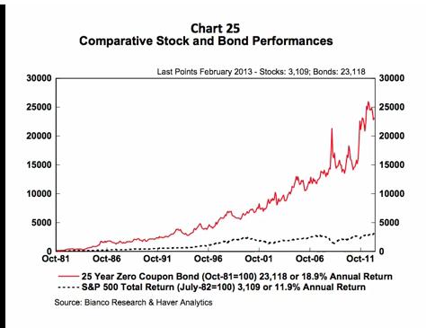 stocks_vs_bonds1